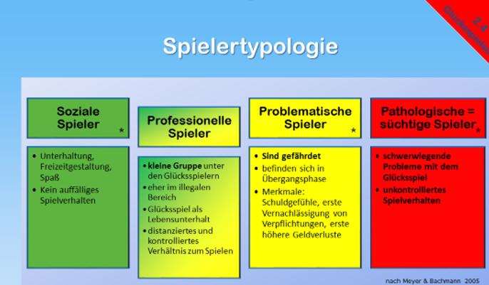 spielertypologie-1